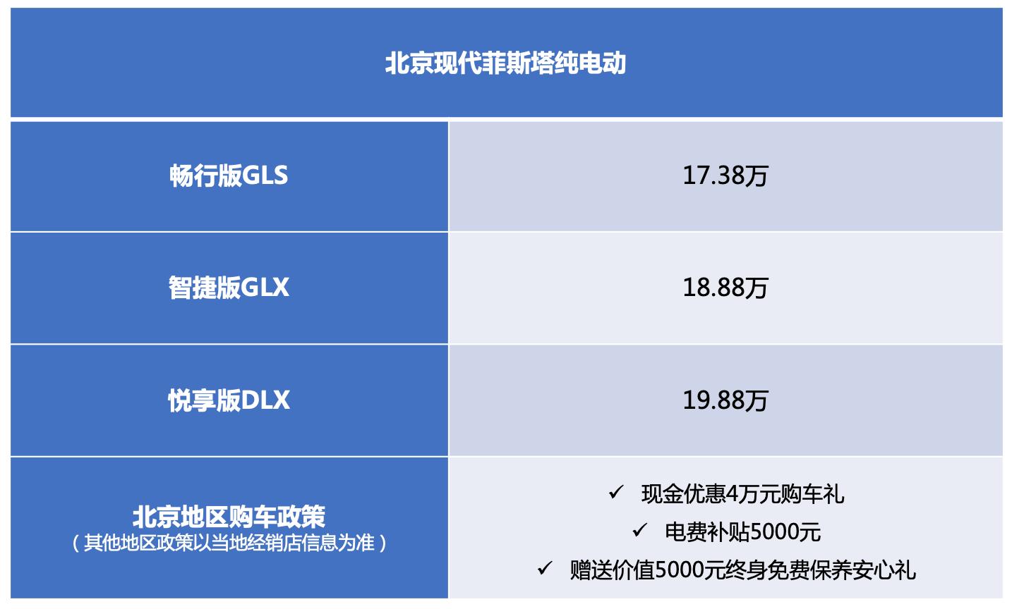 盘点20万内超值新能源车 北京现代菲斯塔纯电动现金优惠4万元