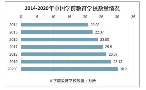 2020幼儿市场规模增长率超8成,幼教面临新风口,慧凡教育为幼教行业持续赋能