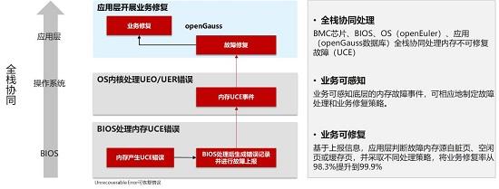 openGauss持续构筑企业级�群四芰Γ�使能行业技术创新